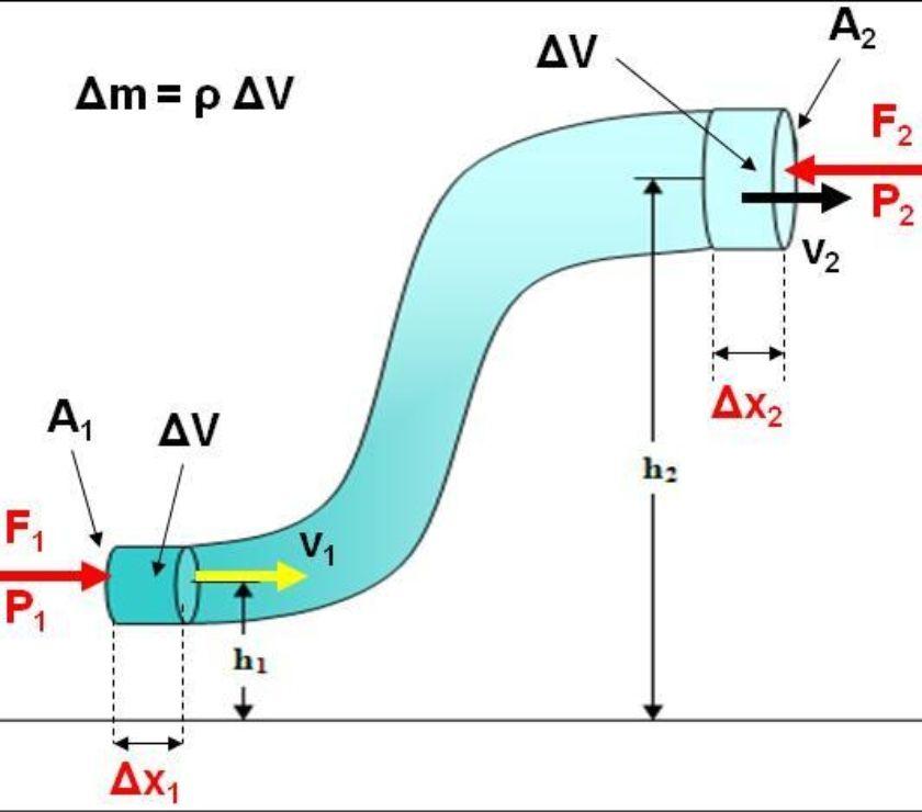 Fotos de Clases online de matemática, física, biofísica y química
